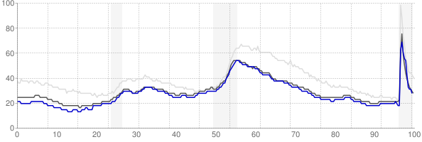 Minneapolis, Minnesota monthly unemployment rate chart